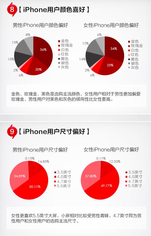 大数据背后:苹果中国用户十年的变迁