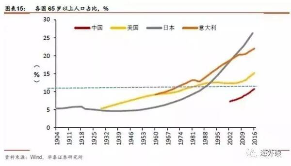 GDP、城市化率、人口老龄化速度、重工业发