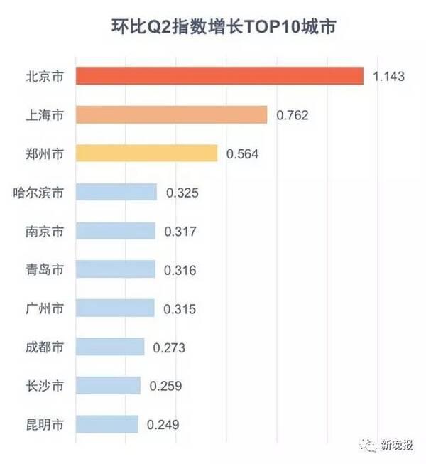 NO.1!省会城市吸引力增幅排行,哈尔滨夺冠~在全国大榜中排名猛升8位