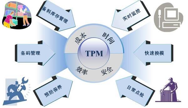 如何运用tpm自主保全?降低设备故障率,提高生产可动率