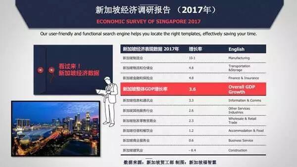 新加坡经济增长率为3.6%,竟得归功于制造业?!