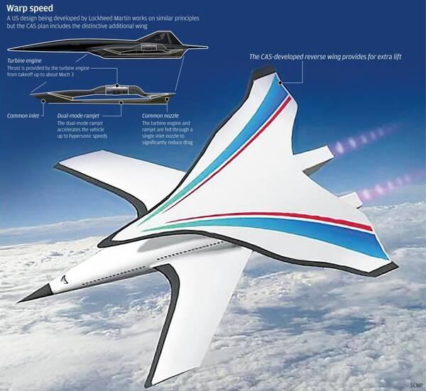 北京到纽约只用2小时?中国科学家将打造高超音速飞机!