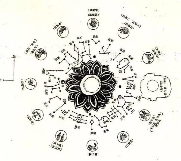 星 宿 祈 福 中国古代对于天文的研究成果,不可谓不丰富!