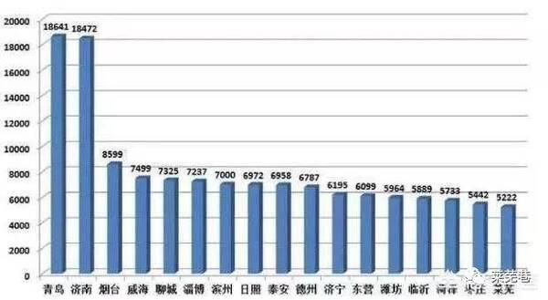 山东省哪个市最穷?莱芜竟排在这个位置!