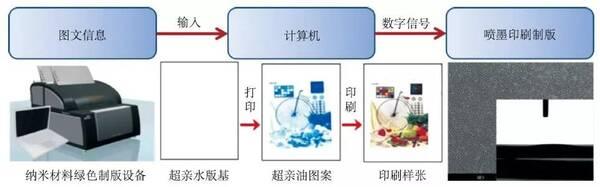 印刷制版教程_中国科学院化学研究所绿色印刷重点实验室开发的纳米材料绿色制版技术