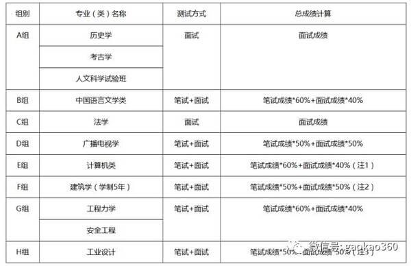 郑州大学2018年自主招生简章孩子范文的思想品德上v孩子高中图片