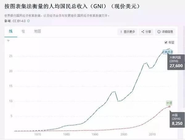 中国人均收入美元_韩国人均收入是中国