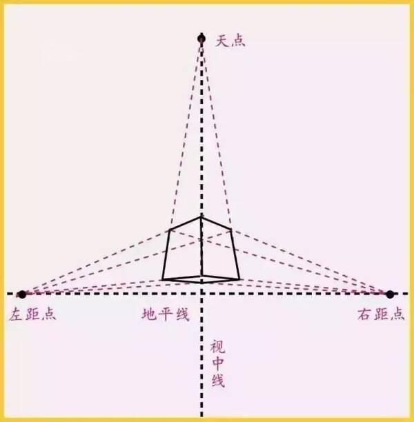 初学素描必备:最详细的立方体透视变化及画法讲解