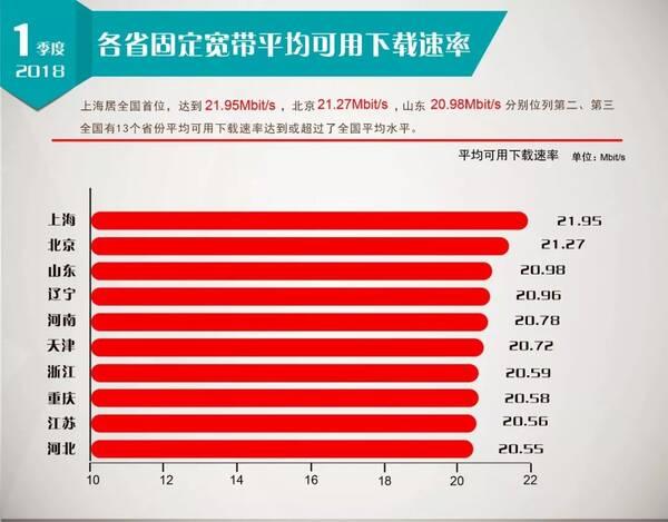 城市宽带速度排名_城市宽带速度排名