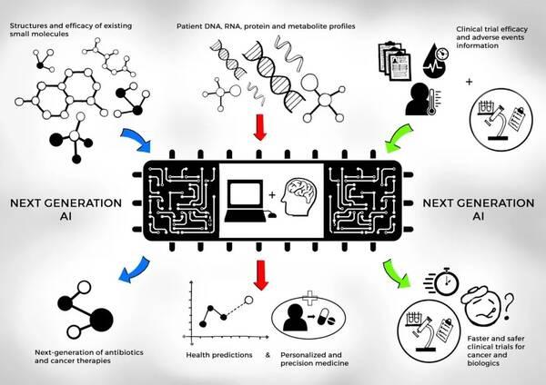 对人工智能在新药研发中的实与虚的探讨