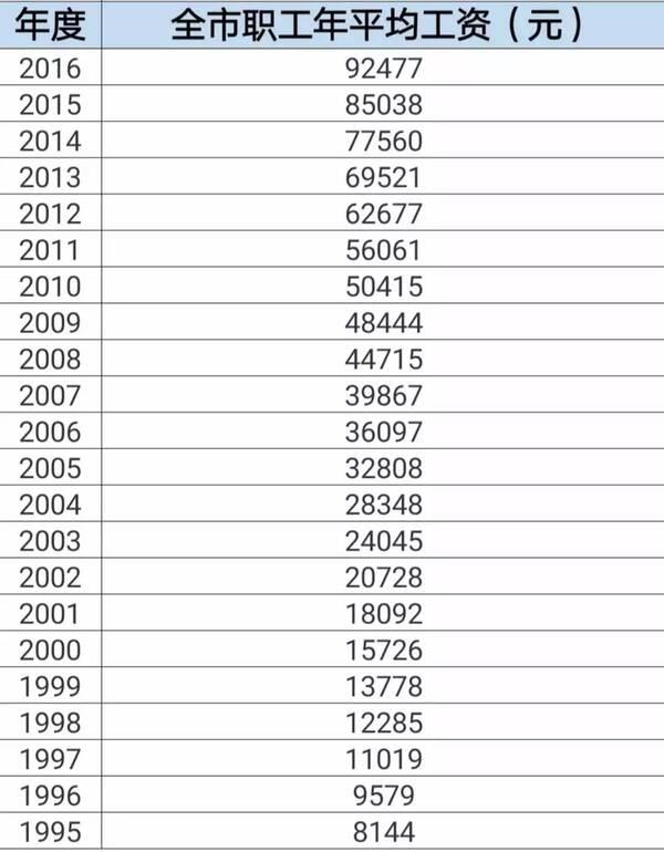 北京市13年平均工资_首破10万元,北京职工2017年平均工资出炉!多方面影响
