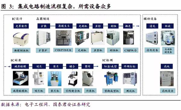 集成电路制造工艺复杂,所需设备众多 集成电路的制作,是将设计好的