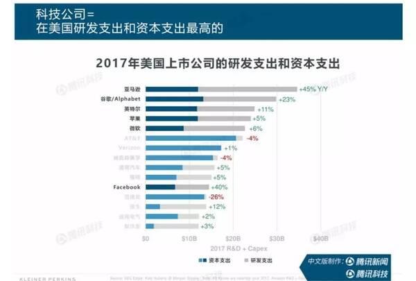《2018年的互联网趋势报告》