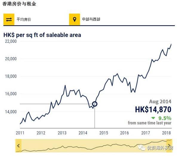 香港房价连涨25个月,买家担心现在不买以后买不起图片