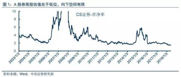 券商股破净又破发,大券商或已跌出投资价值