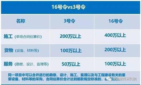 标:低于400万勘察合同、低于100万的监理、设计、施工天津港津建筑设计股份有限公司图片