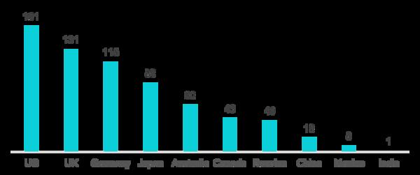 解读《2018全球肿瘤治疗趋势分析报告》
