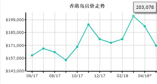 2018年的香港均价已经是每平米20万,其中优质社区的房价为200万!图片