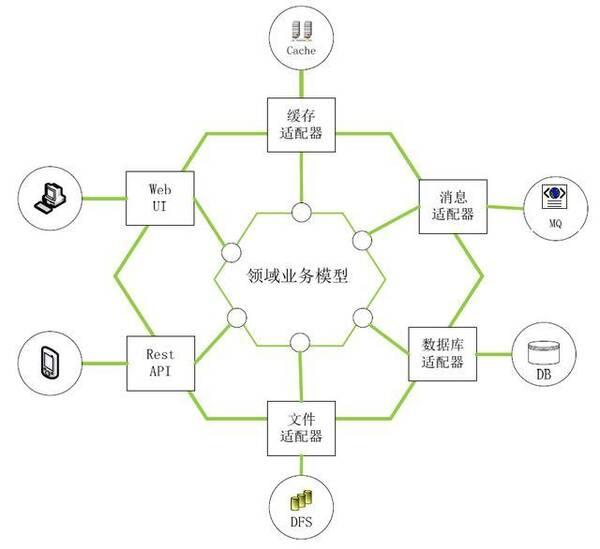 整体式架构六边形结构图