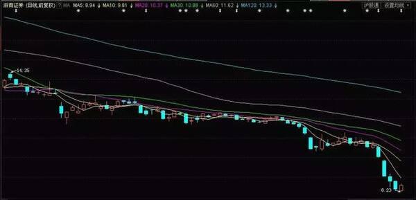 破发+破净,券商股的至暗时刻?