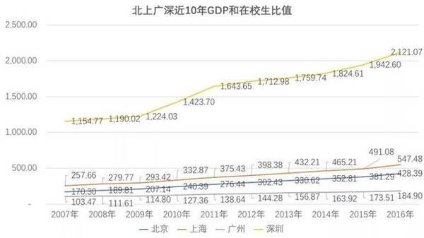 """深圳,经济上的""""巨人"""",教育上的""""矮子"""""""