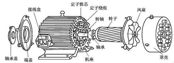 首先我们看一下电机的结构,熟悉了电机的结构,才能更快的分析故障