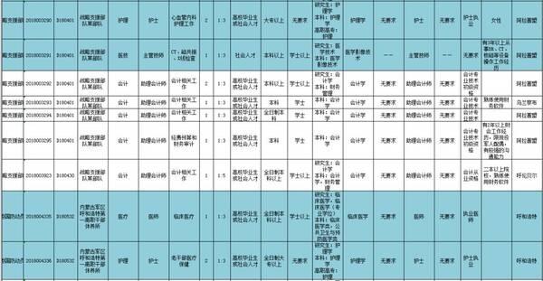 军队文职干部职位表_2018内蒙古军队文职招139人考试职位表 附件: 附件