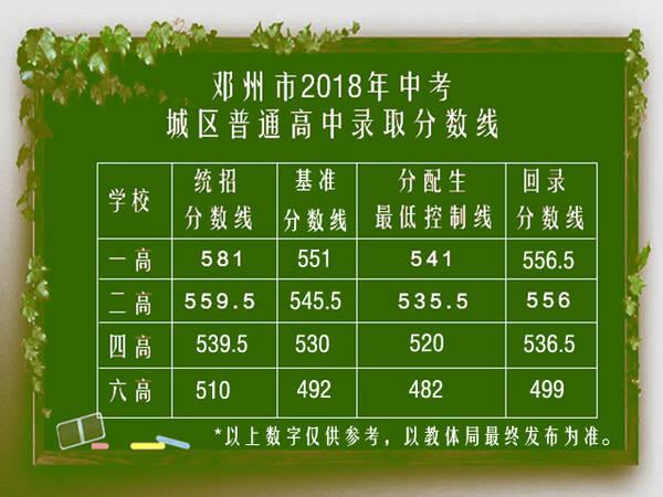 邓州市2018年录取中考分数线(一高中 二高中 四高中深圳哪家好高中图片