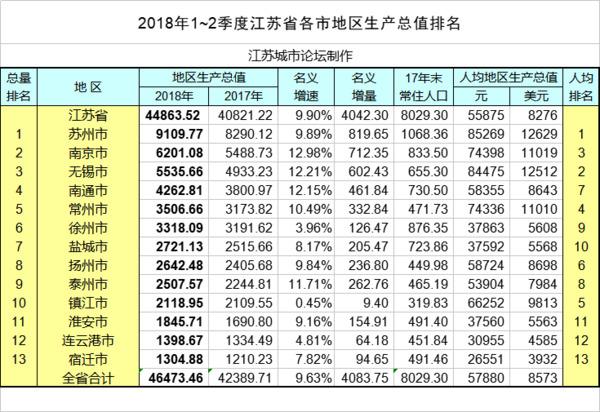 华西村人均收入_2018江苏人均收入