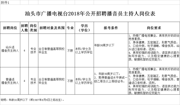 2018揭西招聘教师公告 | 汕头市广播电视台2018年公开招聘播音员主持
