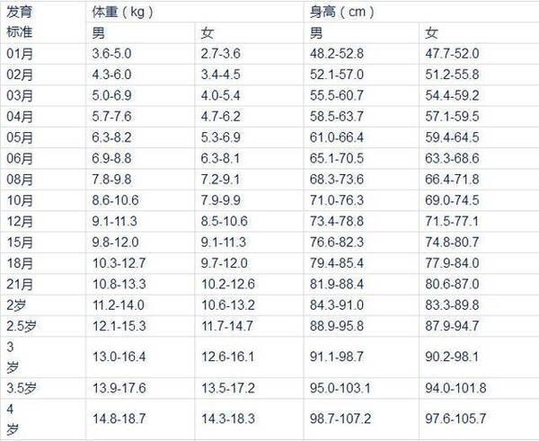 0到4岁身高体重发育图: 女孩骨龄生长期: 身高突增期:骨龄11~13岁图片