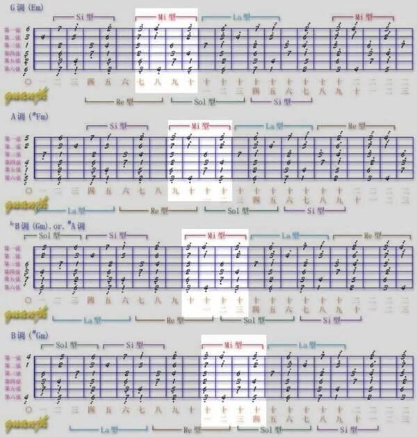 吉他快速弹出各种调歌曲旋律,只需要一种最基础音阶图片