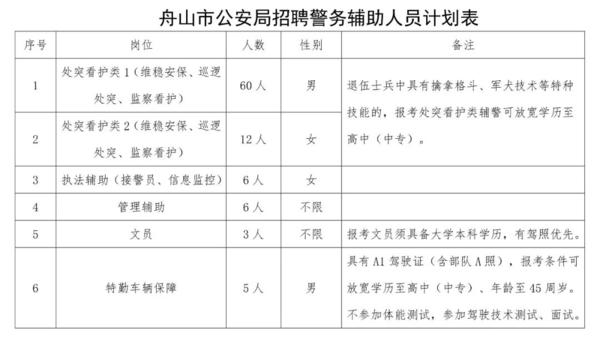 【舟山帮】公安招聘警务辅助人员92名;我市新