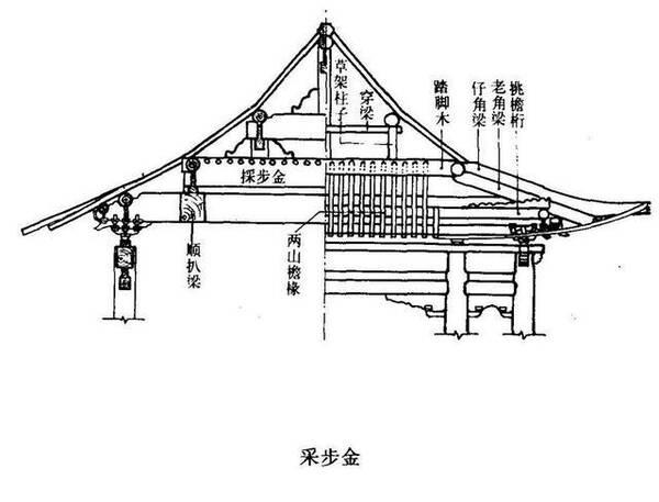 建筑木工图纸符号大全,古建筑术语图解,手机看古建筑