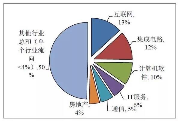 中国集成电路产业人才平均月薪仅9千