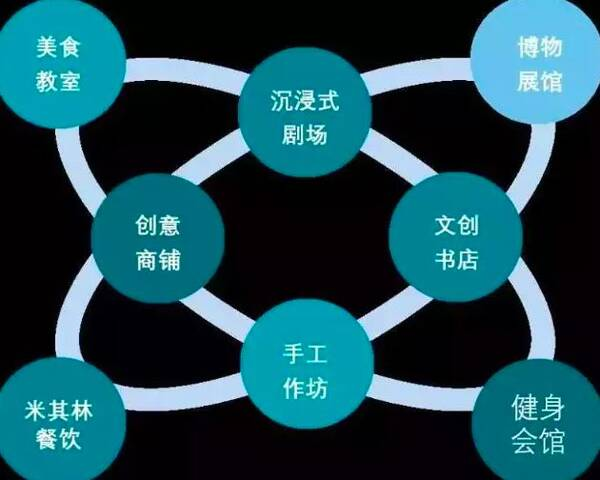 网红乡村生活空间矩阵