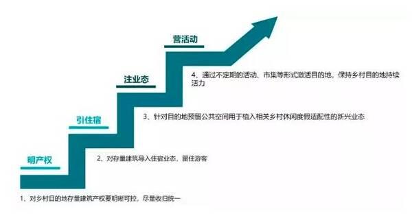 乡村产业基金投资运营四部曲