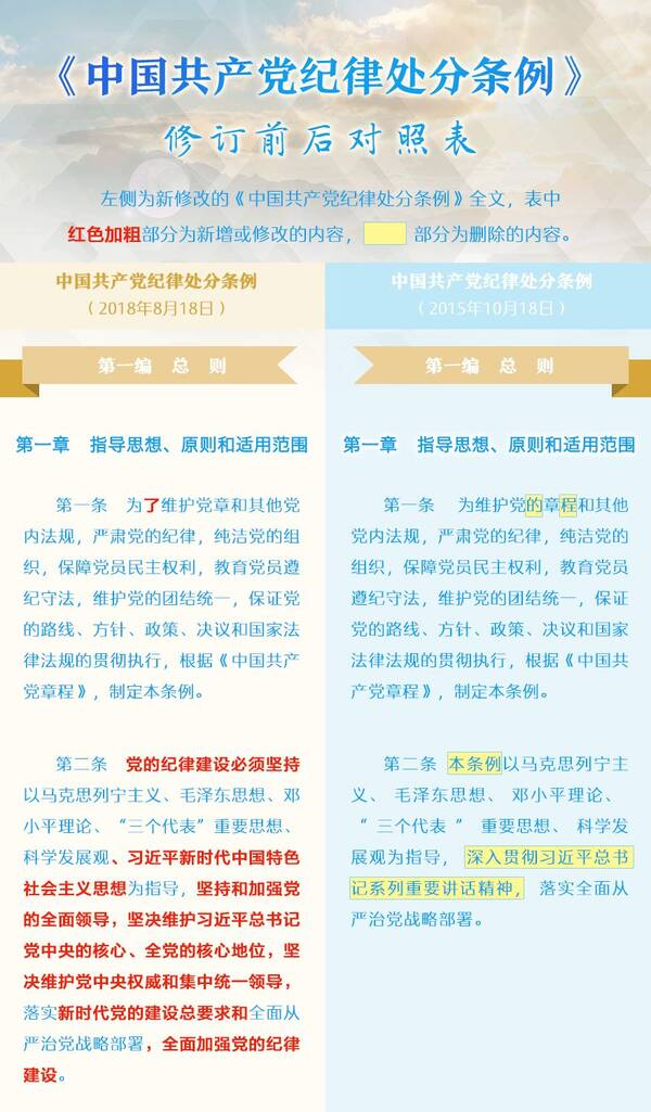 《中国共产党纪律处分条例》10月1日起施行!附修订前后对照表
