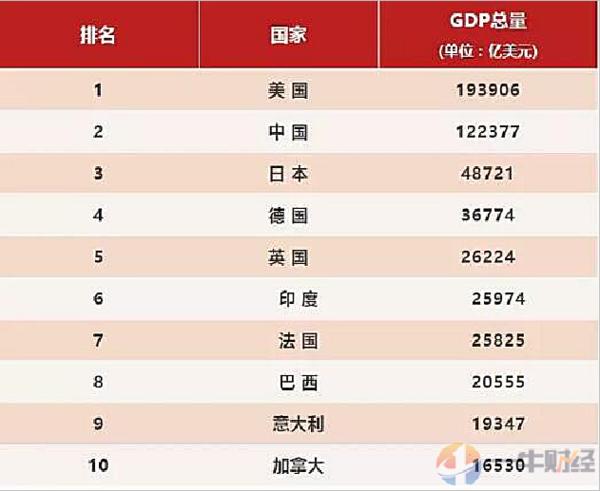 2018美国人均gdp_从2017年全球人均GDP排名榜看为啥美国是第一强国 凤凰军事