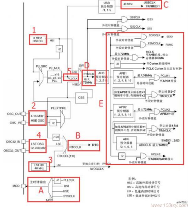 stm32 时钟树概念分析