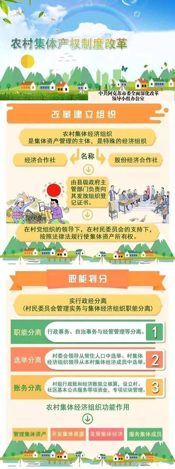 【改革开放40周年】一图读懂阿克苏市农村集体产权制度改革