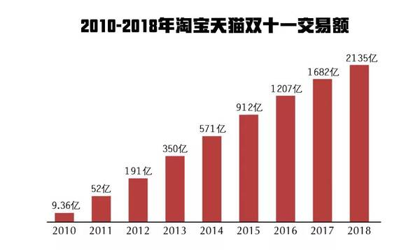天猫双11最终交易额为2135亿元,突破2017年天猫双十一全天交易额1682