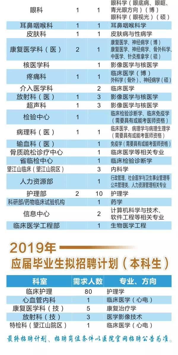 好消息!2019浙江省人民医院公开招聘啦,期待您