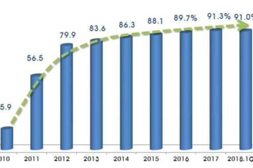 16年最低!去年韩vwin官网出口额降幅近1/4,对华锐减
