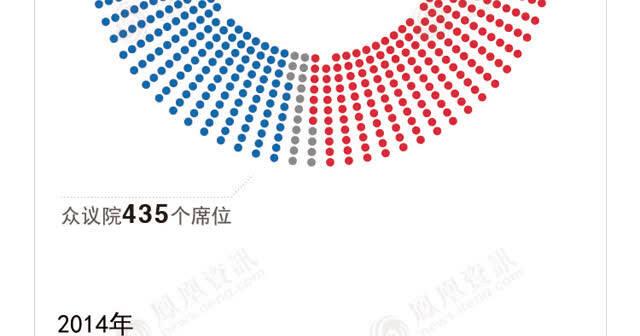 图解:大获全胜 共和党继续控制美国参众两院