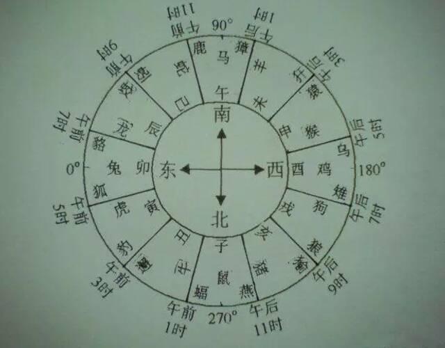 九宫八卦十二生肖图,把十二生肖和时辰纳入九宫体系图片
