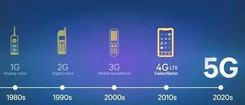 """为什么""""美国5G""""不如""""中国5G""""?"""