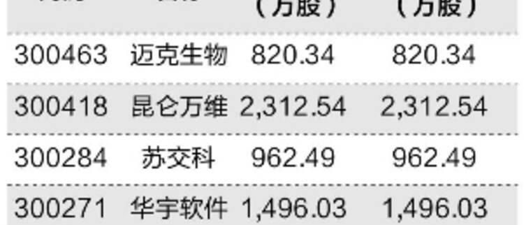 证金公司新进11家创业板公司十大流通股东(附名单)