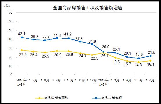 上半年GDP增6.9% 房地产销售面积连跌7月后恢复上涨