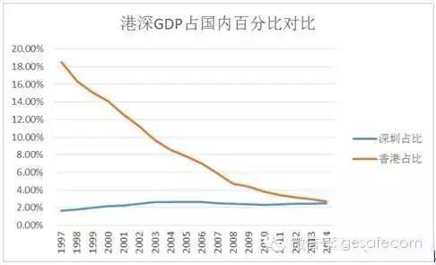 香港与内地的经济总量_香港与祖国内地的联系